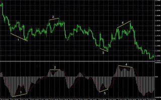 Что такое дивергенция на рынке форекс?