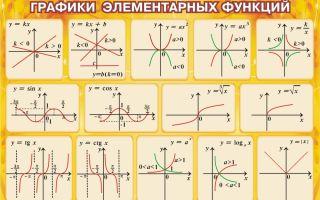 Типы графиков и их особенности