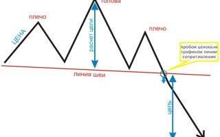 Фигуры технического анализа – паттерн «голова и плечи»
