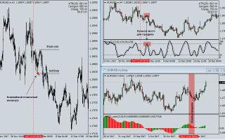 Три экрана элдера. стратегия три экрана элдера + описание торговой стратегии
