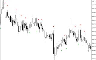 Индикатор pro arrows: узнай, где нужно войти в рынок
