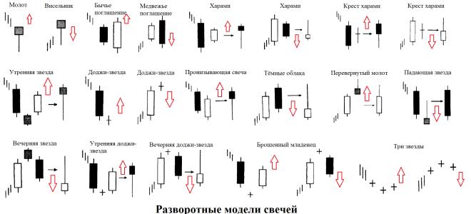 Что такое японские свечи? анализ комбинаций и моделей японских свечей. стратегия