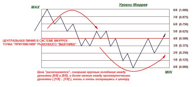 Настройка индикатора ишимоку для h1 и отображение его на графике