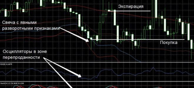 В чем сложность поиска разворота рынка