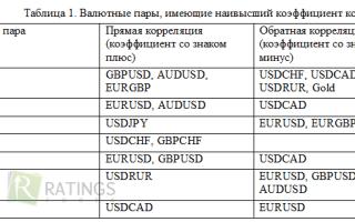 Корреляция валютных пар форекс, как пользоваться таблицей?