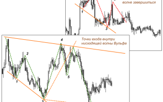 Локирование позиций и выход из замка в стратегии хеджирования форекс