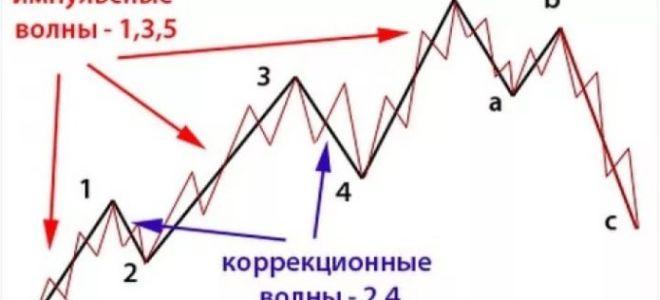 Волны эллиотта. теория и описание волнового анализа форекс