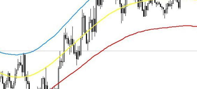 Индикатор форекс tma slope без перерисовки