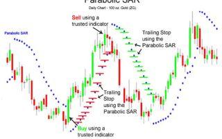 Parabolic sar: торгуй по точкам вслед за трендом