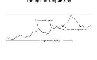 Модели трендов по теории доу