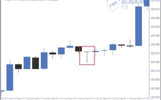 Price action (паттерны) – краткий обзор от академии форекс