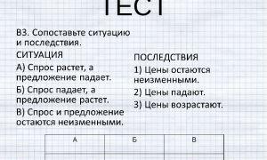 Тест на спрос и предложение