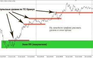 Торговая система оракул на рынке форекс