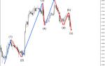Волновая теория эллиотта: как заработать на изменчивости рынка?