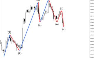 Как определить разворот тренда для торговли на forex?