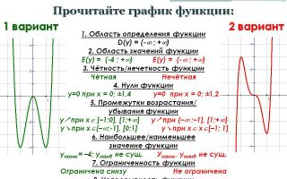 Как читать графики?