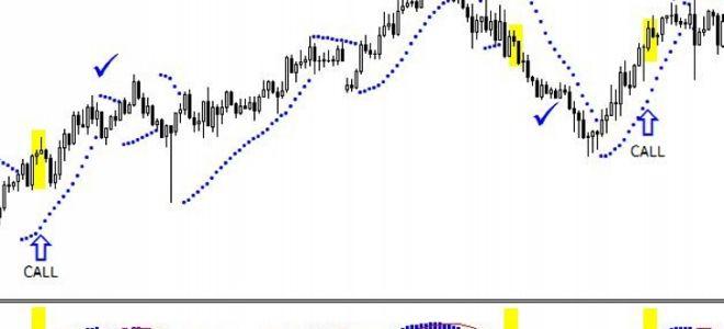 Стратегия на parabolic sar и macd для рынка форекс