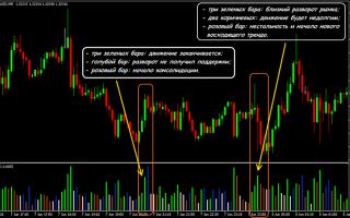 Индикатор mfi: индекс денежного потока в торговле
