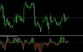 Индикатор chaikin oscillator. скачать бесплатно + описание настроек для мт4 + отзывы