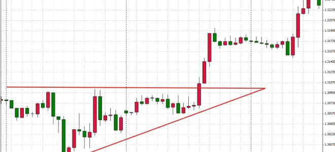 Индикатор треугольников: фигуры тренда на форекс