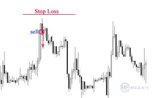 Stop loss и другие методы фиксации прибыли на форекс