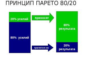 Принцип парето 80/20 – залог успешной торговли