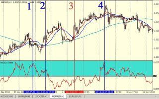 Индикатор ivar для мт4 скачать бесплатно