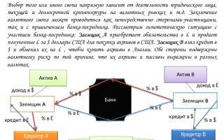 Что такое валютный своп на форекс простыми словами?