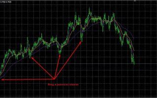 Часовая стратегия – растущая тенденция. пример 1