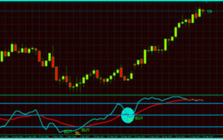 Индикатор стохастик (stochastic). скачать + описание настроек индикатора + отзывы