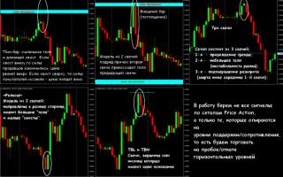Стратегия фбр – паттерны « price action»