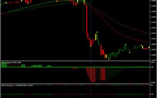 Red green candle cтратегия с авторской фильтрацией сигналов!