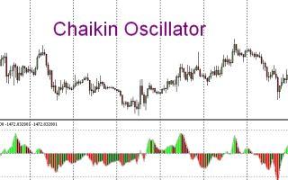 Индикатор «осциллятор чайкина» (chaikin oscillator)