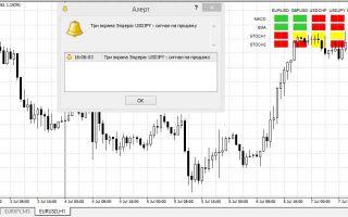 Торговая стратегия три экрана элдера: разбираем работу с третьим экраном