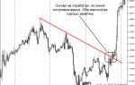 Стратегия торговли три касания на рынке форекс