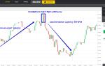 Price action (прайс экшен) для бинарных опционов с паттерном два индейца