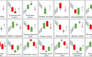 Все паттерны прайс экшен (price action) и их сетапы в картинках