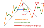 Как определить направление тренда на форекс?