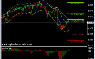 Самые трендовые валютные пары форекс, как по ним торговать?