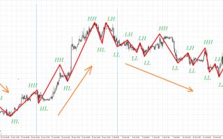 Экстремумы цены с индикатором zigzag