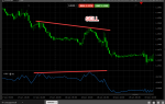 Индикатор zigzag (зигзаг) для форекс рынка