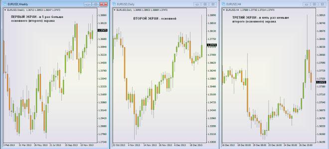 Три экрана элдера форекс, как заработать на данной торговой системе