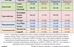 Расписание торговых сессий форекс и время их работы