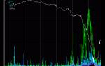 Высокочастотный hft-трейдинг на бирже форекс: что это?