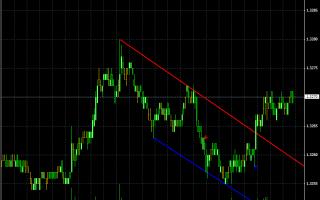 Индикаторы для построения трендовых линий