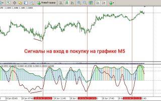 Индикатор chaos signal для мт4 скачать бесплатно