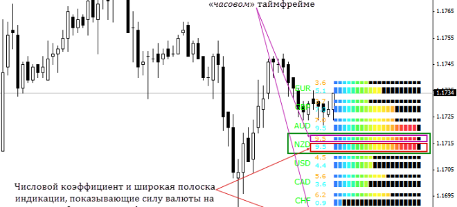Индикатор силы валютных пар currency power meter