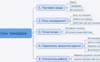 Торговый план трейдера форекс, примеры составления плана