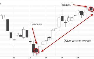 Что такое шорт и лонг позиции на валютной бирже и на форекс?