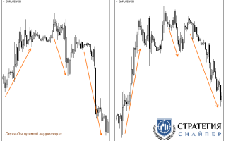 Корреляции валютных пар как прибыльная торговая стратегия